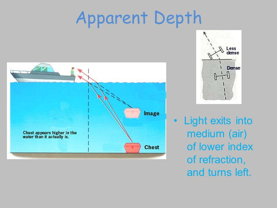 Apparent Depth Light exits into medium (air) of lower index of refraction, and turns left.