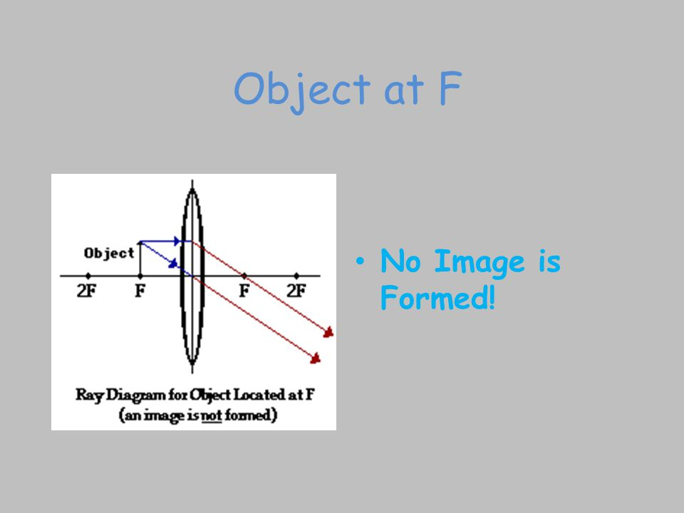 Object at F No Image is Formed!