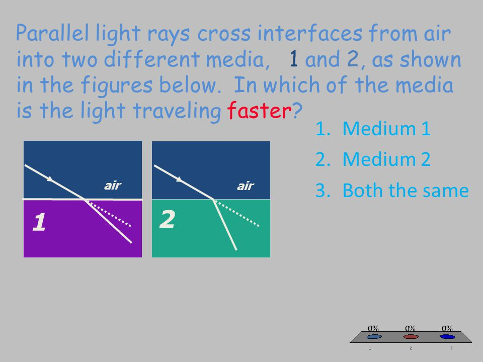 Parallel light rays cross interfaces from air into two different media, 1 and 2, as shown in the figures below.