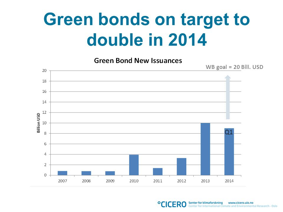 Green bonds on target to double in 2014 Q1 WB goal = 20 Bill. USD