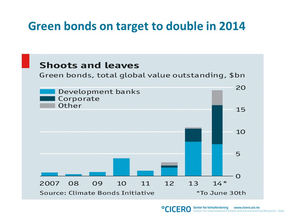 Big green potential $100 billion = 0,13% of total bond market