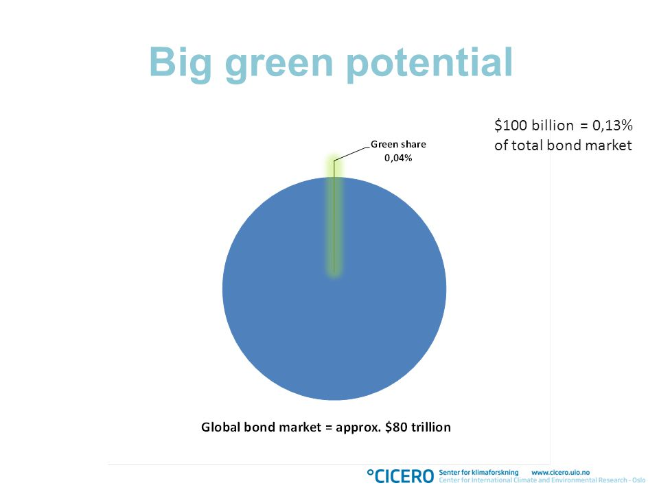 Green Bonds Low carbon energy transition Public climate finance Private climate finance Global climate agreement EU Green Climate Fund De- risking * Impact * Greenness