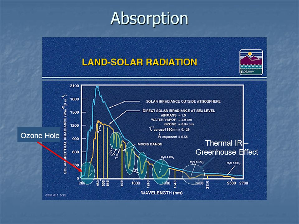 Absorption Thermal IR – Greenhouse Effect Ozone Hole