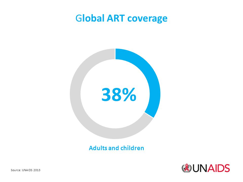 Global ART coverage Adults and children 38% Source: UNAIDS 2013