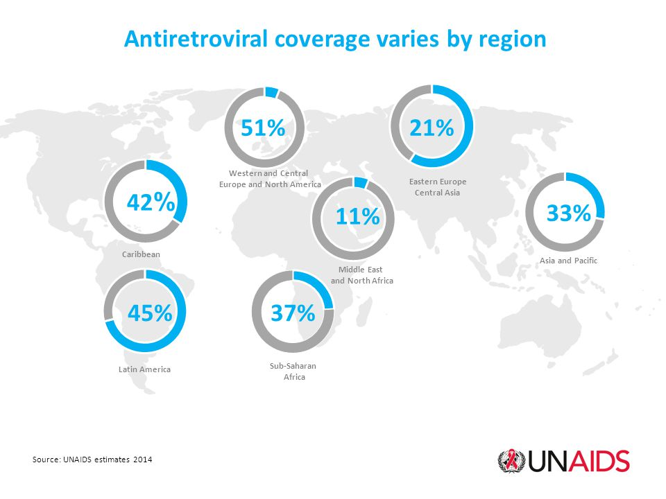 Antiretroviral coverage varies by region Asia and Pacific 33% Western and Central Europe and North America 51% Caribbean 42 % Sub-Saharan Africa 37% Latin America 45% Eastern Europe Central Asia 21% Source: UNAIDS estimates 2014 Middle East and North Africa 11%