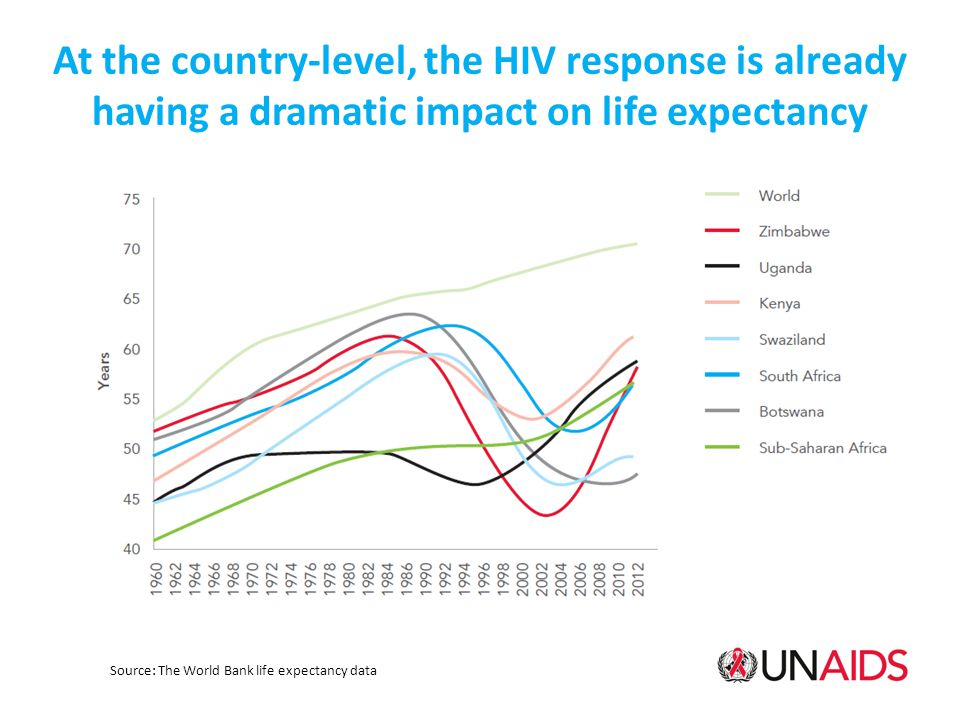 At the country-level, the HIV response is already having a dramatic impact on life expectancy Source: The World Bank life expectancy data