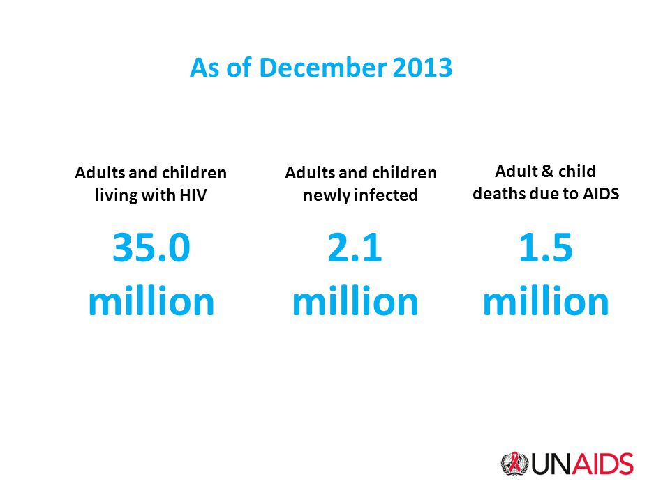 As of December 2013 Adults and children living with HIV 35.0 million Adults and children newly infected 2.1 million Adult & child deaths due to AIDS 1.5 million