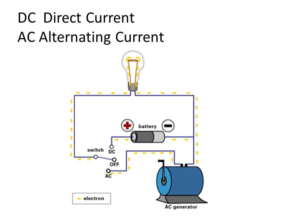 DC Direct Current AC Alternating Current
