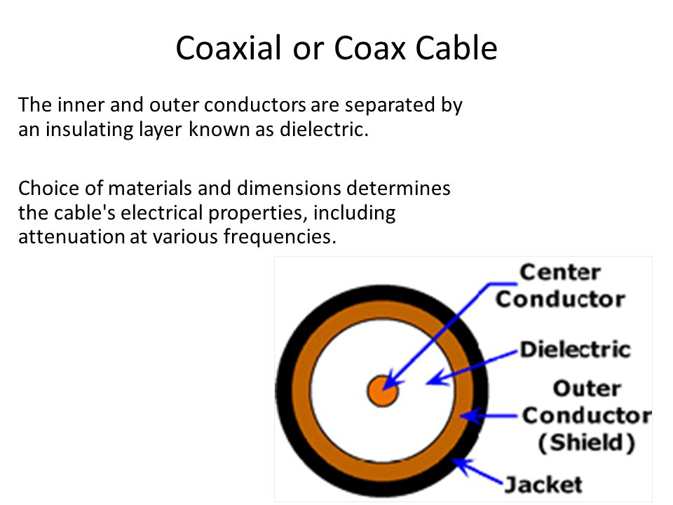 Coaxial or Coax Cable The inner and outer conductors are separated by an insulating layer known as dielectric.