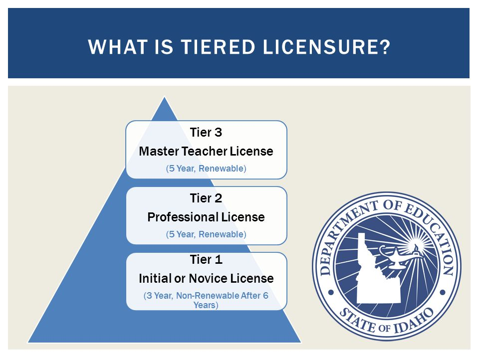 Tier 3 Master Teacher License (5 Year, Renewable) Tier 2 Professional License (5 Year, Renewable) Tier 1 Initial or Novice License (3 Year, Non-Renewable After 6 Years) WHAT IS TIERED LICENSURE?