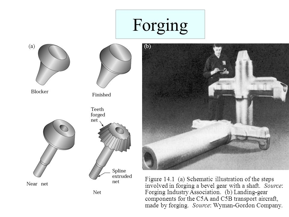 Forging (a)(b) Figure 14.1 (a) Schematic illustration of the steps involved in forging a bevel gear with a shaft. Source: Forging Industry Association