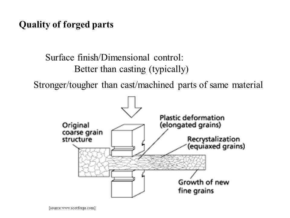 Quality of forged parts Stronger/tougher than cast/machined parts of same material Surface finish/Dimensional control: Better than casting (typically)