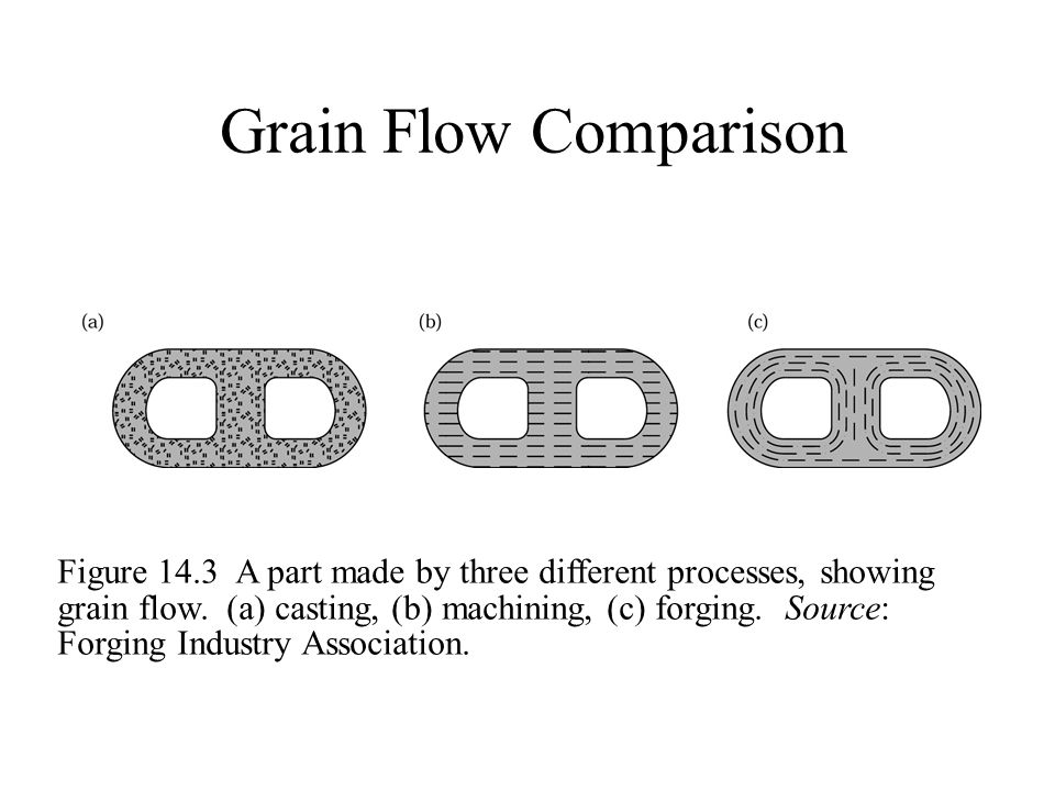 Grain Flow Comparison Figure 14.3 A part made by three different processes, showing grain flow. (a) casting, (b) machining, (c) forging. Source: Forgi