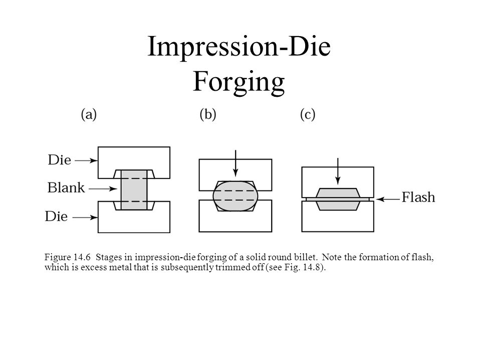 Impression-Die Forging Figure 14.6 Stages in impression-die forging of a solid round billet. Note the formation of flash, which is excess metal that i