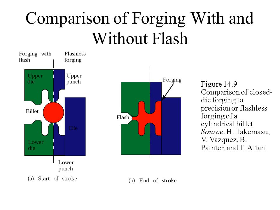 Comparison of Forging With and Without Flash Figure 14.9 Comparison of closed- die forging to precision or flashless forging of a cylindrical billet.
