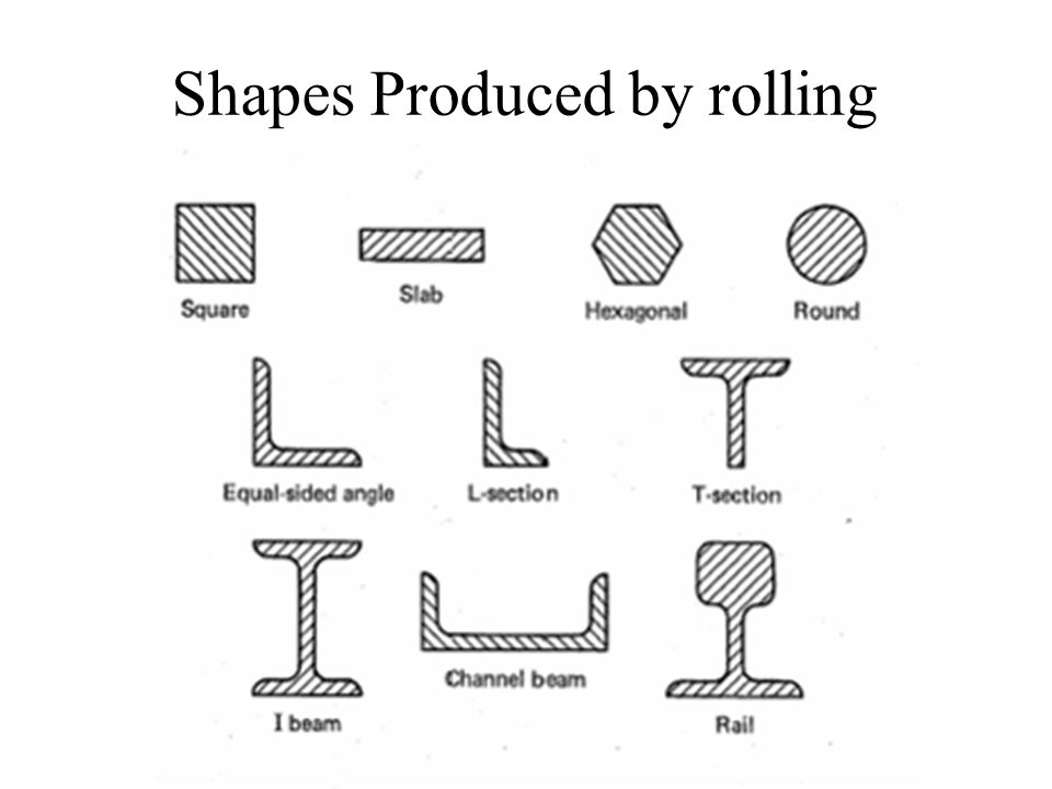 Shapes Produced by rolling
