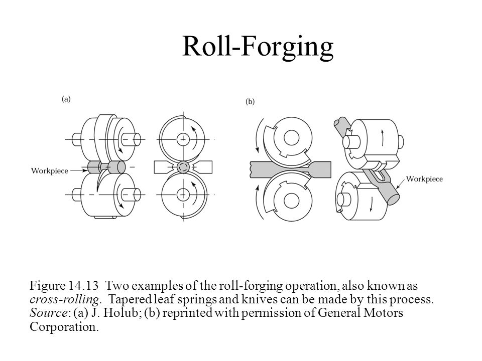 Roll-Forging Figure 14.13 Two examples of the roll-forging operation, also known as cross-rolling. Tapered leaf springs and knives can be made by this