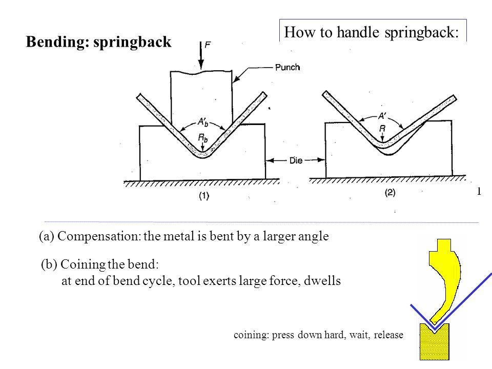 How to handle springback: (a) Compensation: the metal is bent by a larger angle (b) Coining the bend: at end of bend cycle, tool exerts large force, d
