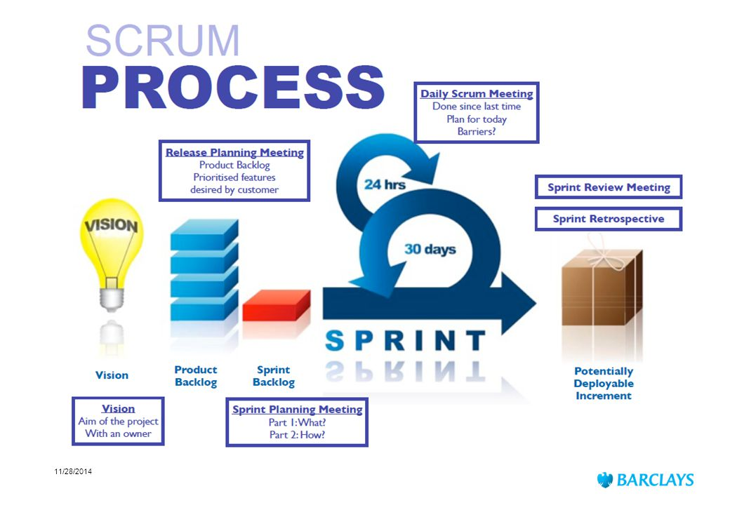 11/28/2014 Process  Timely, regular and reliable delivery of business value through short sprints (iterations)  Sustainable development.