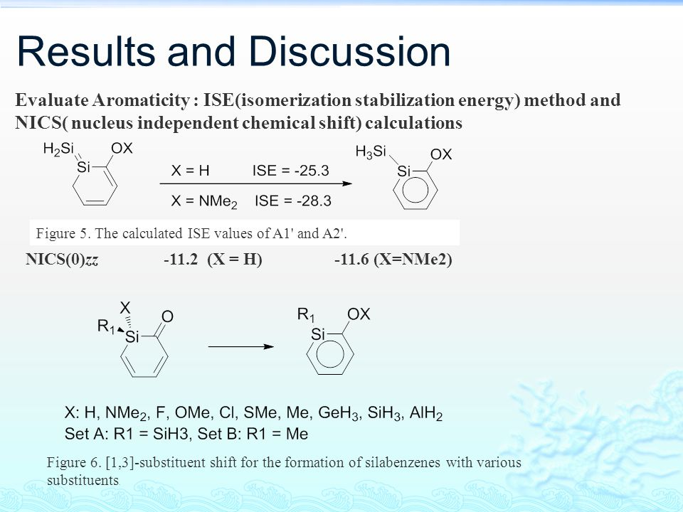 Results and Discussion SilabenzeneΔG(298k) (kcal/mol) ΔSiC(ring)ΔCC(ring)NICS(0)zzΣα(Si) 1a(F)117.80.0210.008-12.5360.0 1b(OMe)84.760.020.006-11.9360.0 1c(Cl)77.150.020.017-10.9359.2 1d(NMe 2 )46.760.020.005-11.6360.0 1e(SMe)38.130.0260.006-12.0360.0 1f(Me)17.830.0290.01-11.9360.0 1g(H)-0.330.0260.006-11.2360.0 1h(GeH 3 )-0.80.0330.004-11.5360.0 1i(SiH 3 )-16.080.0310.005-11.7359.9 1j(AlH 2 )-29.320.0260.005-11.3360.0 2a(F)122.20.0110.016-9.2360.0 2b(OMe)90.20.0240.009-12.3360.0 2c(Cl)81.450.0140.009-10.0359.8 2d(NMe 2 )54.480.0260.009-12.0360.0 2e(SMe)42.380.0290.012-11.6360.0 2f(Me)22.290.0310.003-12.3360.0 2g(H)2.320.0310.012-11.8360.0 2h(GeH 3 )0.110.0330.007-11.8360.0 2i(SiH 3 )-14.80.0310.008-11.9360.0 2j(AlH 2 )-28.480.0290.01-11.5360.0