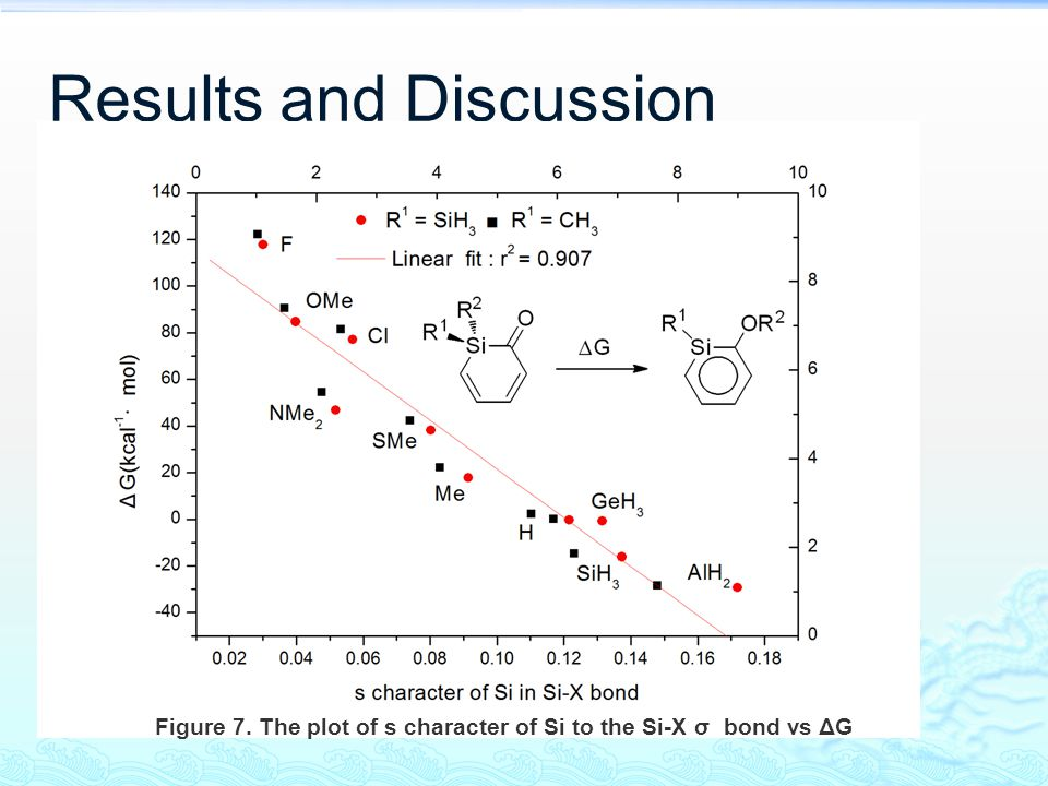 Results and Discussion Figure 7. The plot of s character of Si to the Si-X σ bond vs ΔG