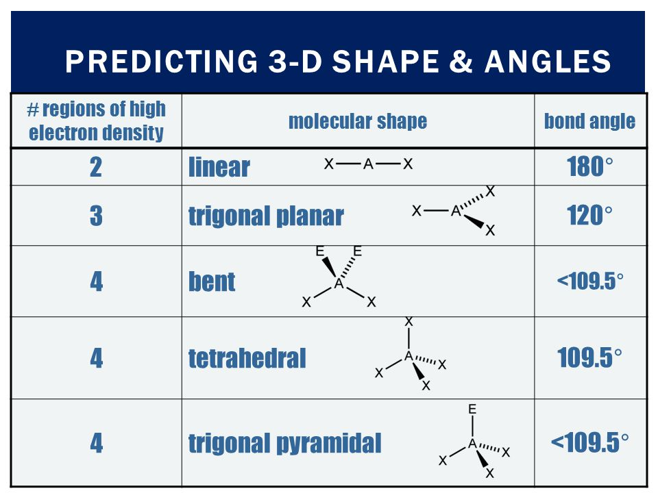 PREDICTING 3-D SHAPE & ANGLES # regions of high electron density molecular shapebond angle 2linear180° 3trigonal planar120° 4bent <109.5° 4tetrahedral