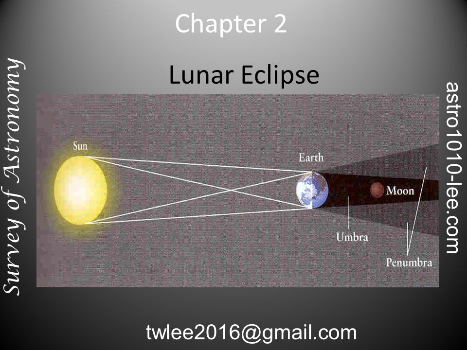 Lunar Eclipse Chapter 2 Survey of Astronomy twlee2016@gmail.com astro1010-lee.com