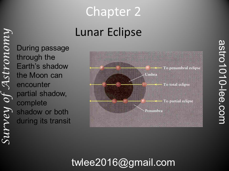 Lunar Eclipse During passage through the Earth's shadow the Moon can encounter partial shadow, complete shadow or both during its transit Chapter 2 Survey of Astronomy twlee2016@gmail.com astro1010-lee.com