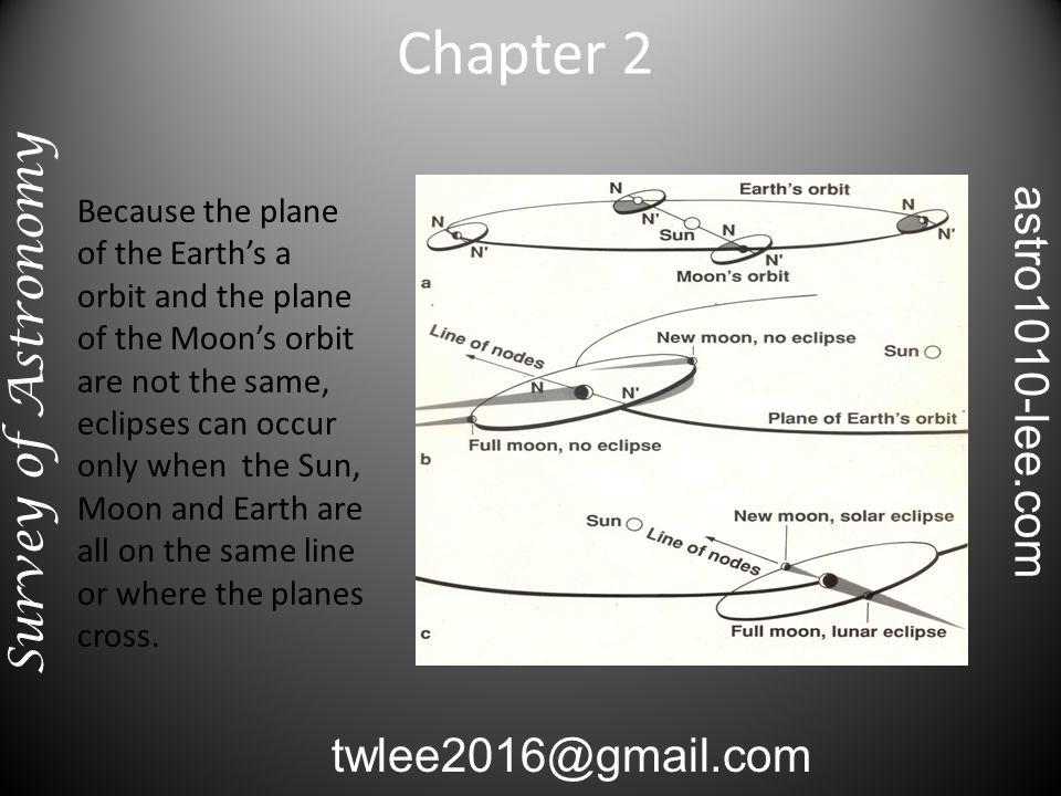Because the plane of the Earth's a orbit and the plane of the Moon's orbit are not the same, eclipses can occur only when the Sun, Moon and Earth are