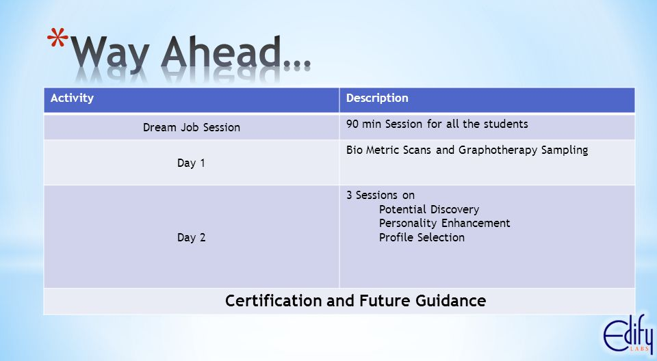 ActivityDescription Dream Job Session 90 min Session for all the students Day 1 Bio Metric Scans and Graphotherapy Sampling Day 2 3 Sessions on Potential Discovery Personality Enhancement Profile Selection Certification and Future Guidance