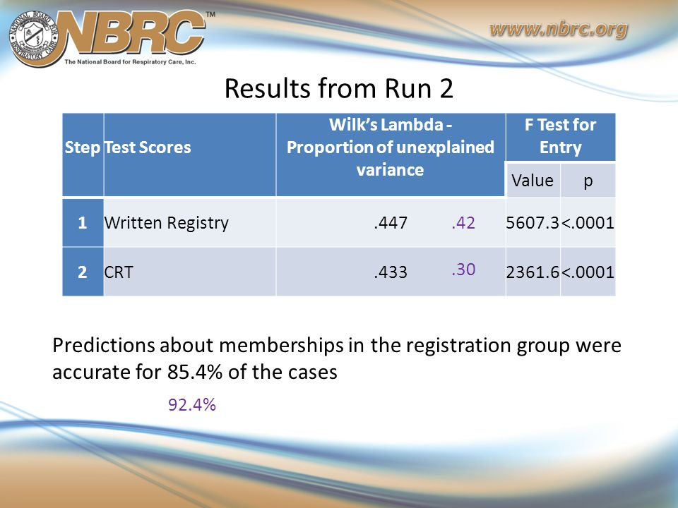 Results from Run 2 Predictions about memberships in the registration group were accurate for 85.4% of the cases Step Test Scores Wilk's Lambda - Propo