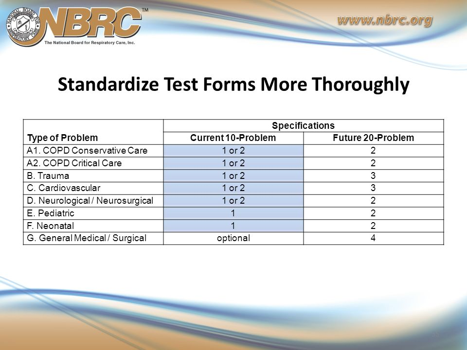 Standardize Test Forms More Thoroughly 35 Type of Problem Specifications Current 10-ProblemFuture 20-Problem A1. COPD Conservative Care1 or 22 A2. COP