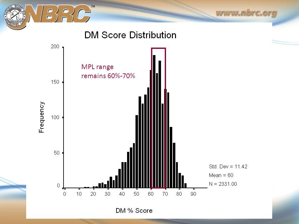 MPL range remains 60%-70%