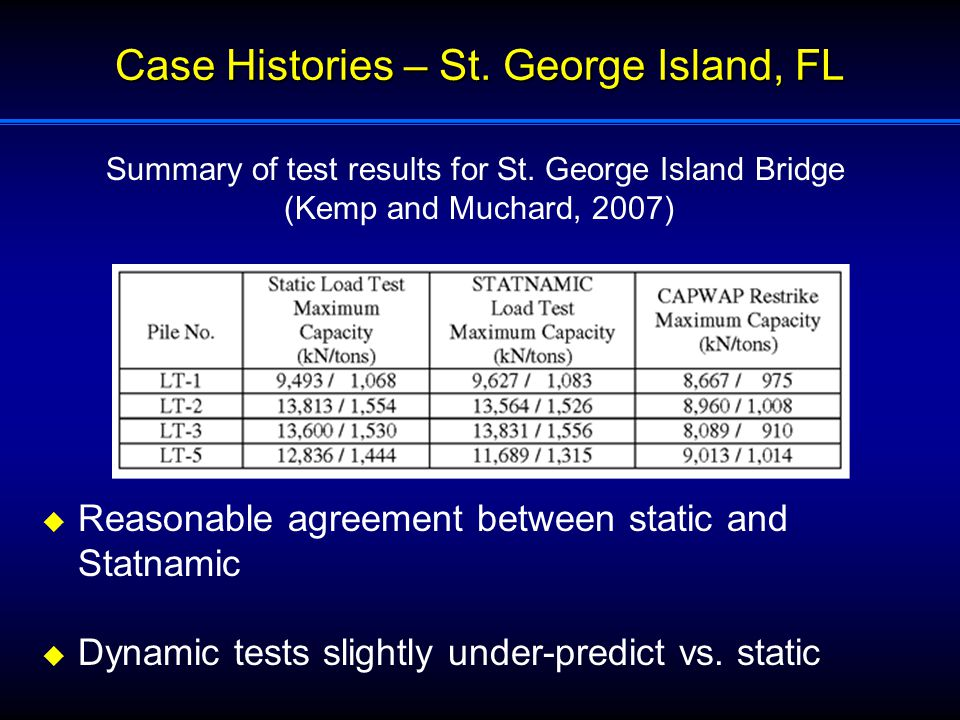 Case Histories – St. George Island, FL Summary of test results for St.