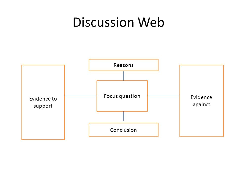 Discussion Web Focus question Reasons Conclusion Evidence to support Evidence against