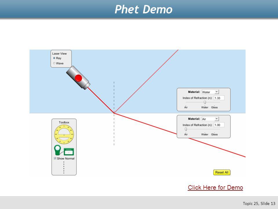 Topic 25, Slide 13 Phet Demo Click Here for Demo