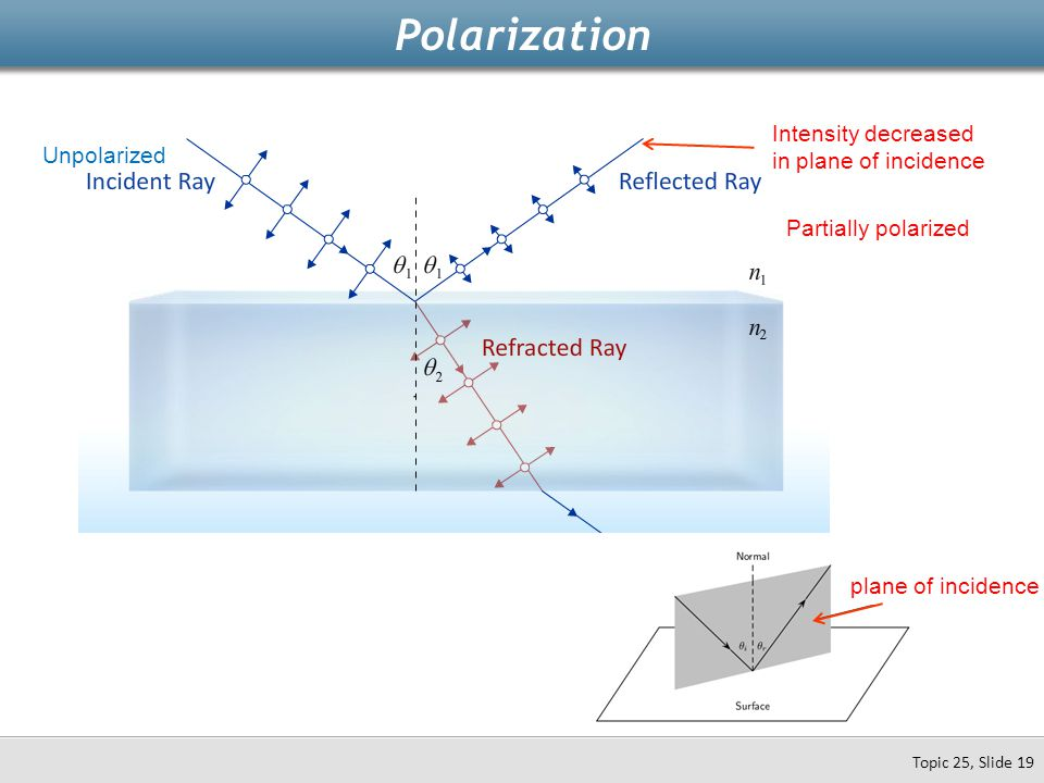 Polarization Topic 25, Slide 19 Unpolarized Intensity decreased in plane of incidence Partially polarized plane of incidence