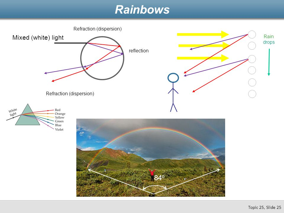 Rainbows Topic 25, Slide 25 Mixed (white) light Refraction (dispersion) reflection Refraction (dispersion) Rain drops 84 o
