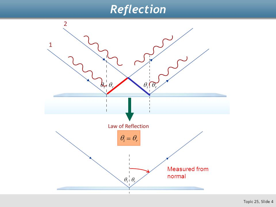 Reflection Topic 25, Slide 4 Measured from normal