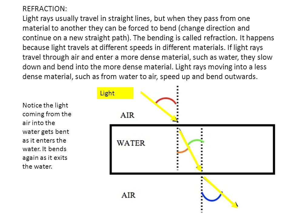 REFRACTION: Light rays usually travel in straight lines, but when they pass from one material to another they can be forced to bend (change direction