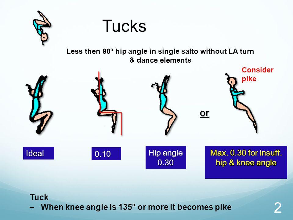 2 Tucks Ideal 0.10 Hip angle 0.30 Max.0.30 for insuff.
