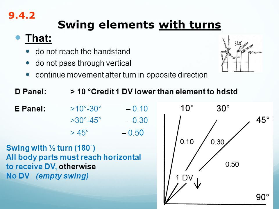 Swing elements with turns That: do not reach the handstand do not pass through vertical continue movement after turn in opposite direction D Panel: > 10 °Credit 1 DV lower than element to hdstd E Panel: >10°-30° – 0.10 >30°-45° – 0.30 > 45° – 0.5 0 27 Swing with ½ turn (180˚) All body parts must reach horizontal to receive DV, otherwise No DV (empty swing) 9.4.2
