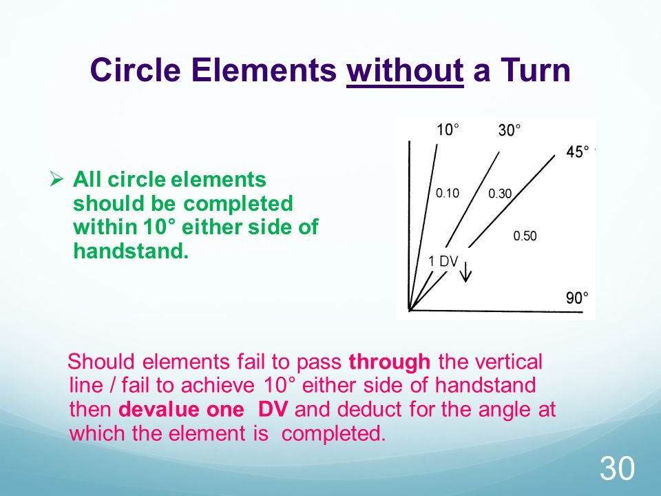 Circle Elements without a Turn 30  All circle elements should be completed within 10° either side of handstand.