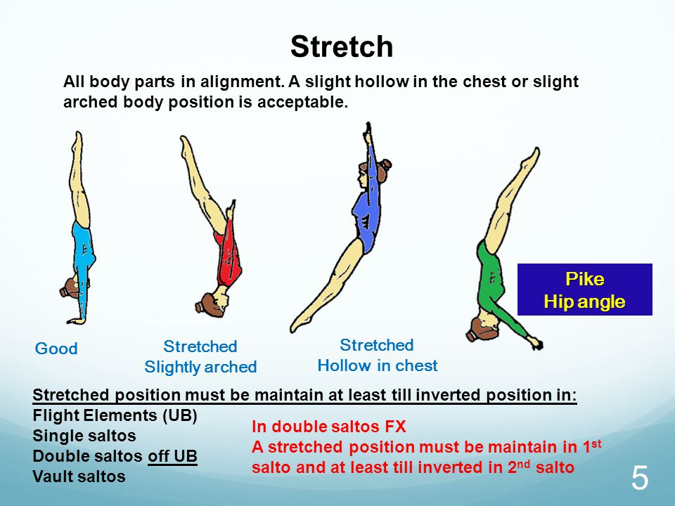 Stretched Hollow in chest Stretched Slightly arched Pike Hip angle Good Stretch All body parts in alignment.