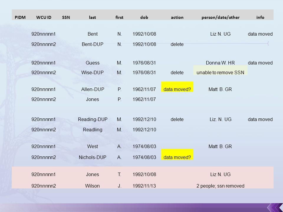 PIDMWCU IDSSNlastfirstdobactionperson/date/otherinfo 920nnnnn1BentN.1992/10/08Liz N.
