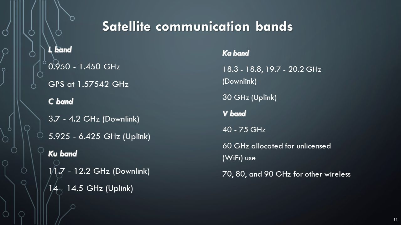 Satellite communication bands L band 0.950 - 1.450 GHz GPS at 1.57542 GHz C band 3.7 - 4.2 GHz (Downlink) 5.925 - 6.425 GHz (Uplink) Ku band 11.7 - 12.2 GHz (Downlink) 14 - 14.5 GHz (Uplink) Ka band 18.3 - 18.8, 19.7 - 20.2 GHz (Downlink) 30 GHz (Uplink) V band 40 - 75 GHz 60 GHz allocated for unlicensed (WiFi) use 70, 80, and 90 GHz for other wireless 11