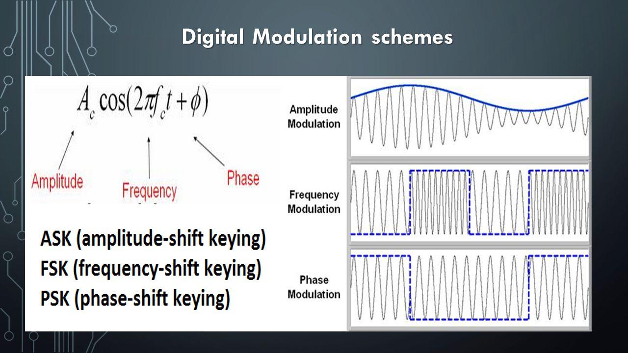 13 Digital Modulation schemes