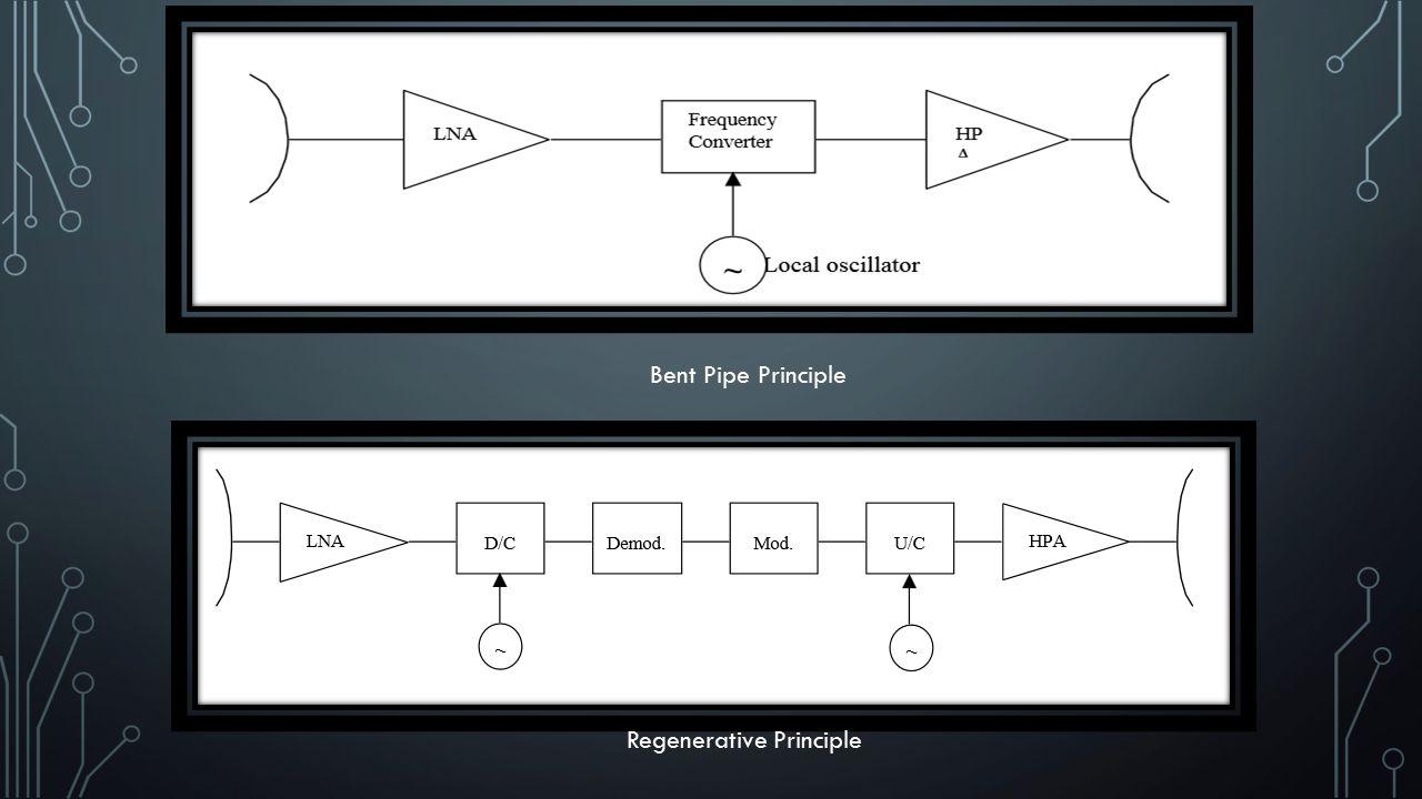 Bent Pipe Principle Regenerative Principle