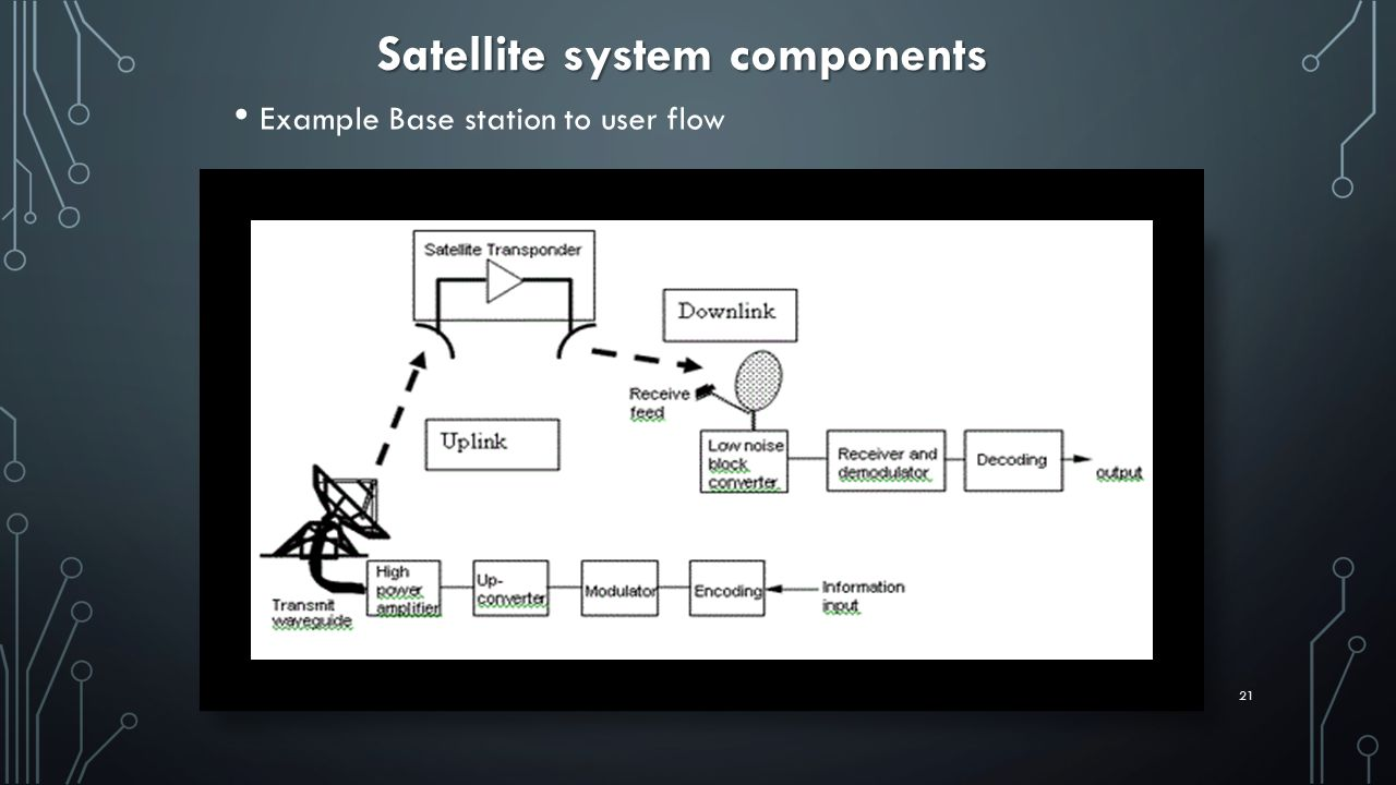 Example Base station to user flow Satellite system components 21