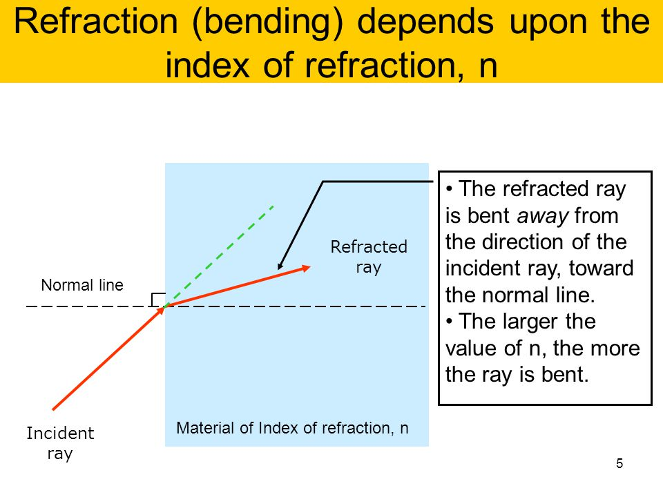 Refraction (bending) depends upon the index of refraction, n Incident ray Refracted ray Material of Index of refraction, n Normal line The refracted r